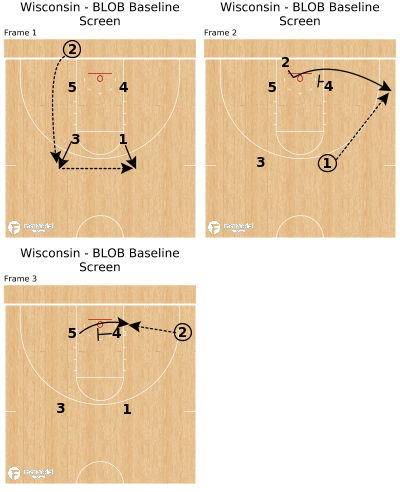 Basketball Play - Wisconsin - BLOB Baseline Screen