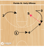 Basketball Play - Leonard Hamilton Early Offense