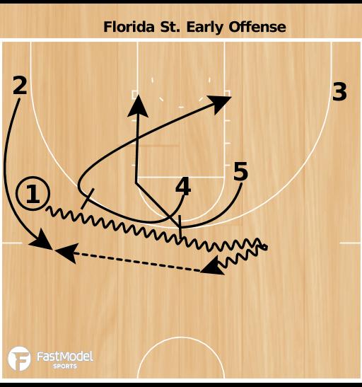 Basketball Play - Leonard Hamilton Early Offense