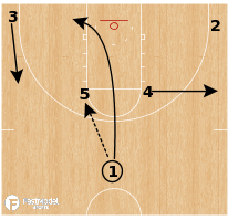 Basketball Play - Gonzaga - Horns Chicago