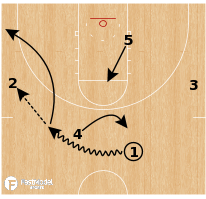 Basketball Play - Virginia Tech - Reverse Double Ball Screen