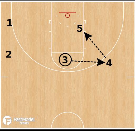 Basketball Play - Virginia Tech - Reverse Double Ball Screen