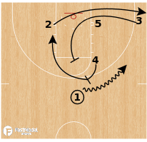 Basketball Play - Gonzaga - Spain High-Low