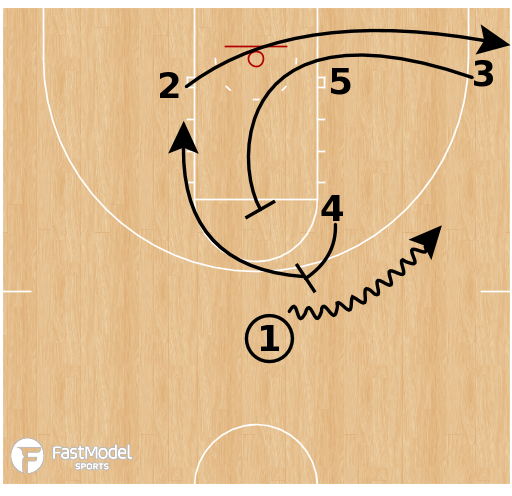 Basketball Play - Gonzaga - Spain High-Low