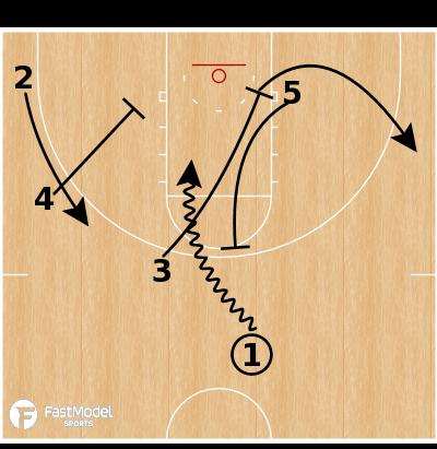 Basketball Play - South Dakota State - Ram Pin