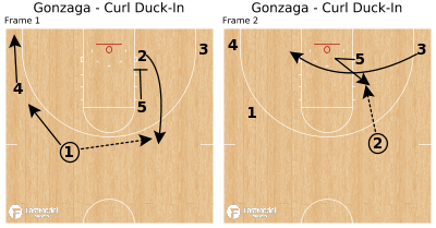 Basketball Play - Gonzaga - Curl Duck-In