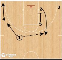 Basketball Play - Gonzaga - Curl Duck-In