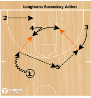 Basketball Play - Texas Secondary