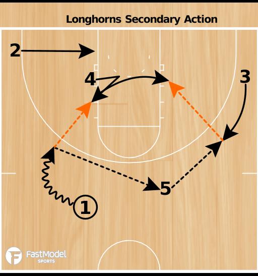 Basketball Play - Texas Secondary