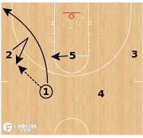 Basketball Play - Oklahoma State - Scissor Chicago