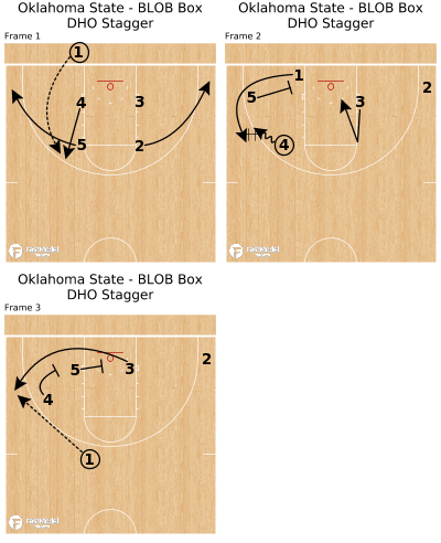 Basketball Play - Oklahoma State - BLOB Box DHO Stagger