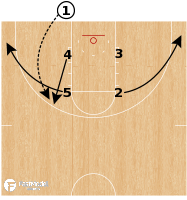 Basketball Play - Oklahoma State - BLOB Box DHO Stagger