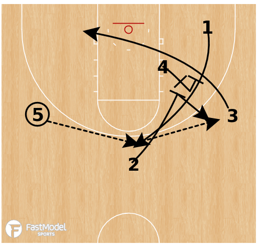 Basketball Play - Xavier - Staggers