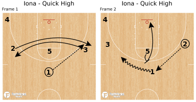 Basketball Play - Iona - Quick High