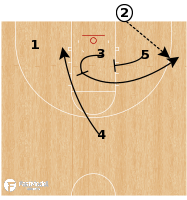 Basketball Play - New Mexico State - EOH BLOB