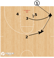 Basketball Play - Louisville T Swing Seal BLOB