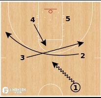 Basketball Play - Villanova Swirl Go