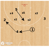 Basketball Play - Louisville - Secondary Break (vs Zone)