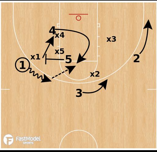 Basketball Play - Louisville - Secondary Break (vs Zone)