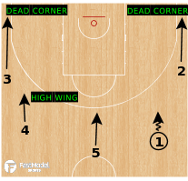 Basketball Play - Pitch Mix Chicago