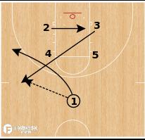 Basketball Play - Louisville Box Hi-Lo