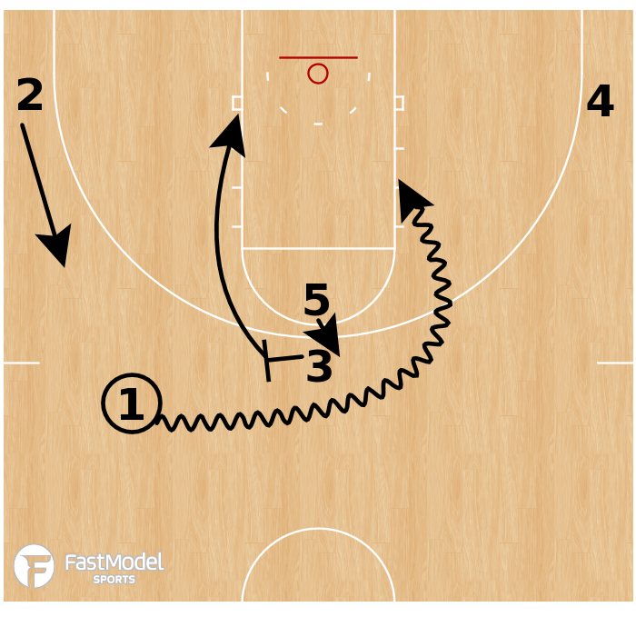 Basketball Play - Jacksonville State Tandem BS