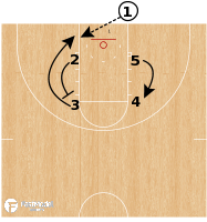 Basketball Play - USC Hammer STS Exit