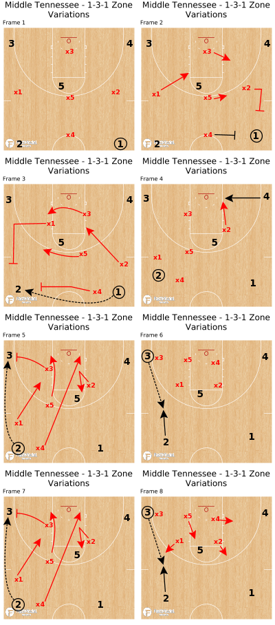 Basketball Play - Middle Tennessee - 1-3-1 Zone Variations