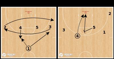 Basketball Play - Creighton - Iverson Slip
