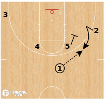 Basketball Play - Southern California - UCLA Flex Option