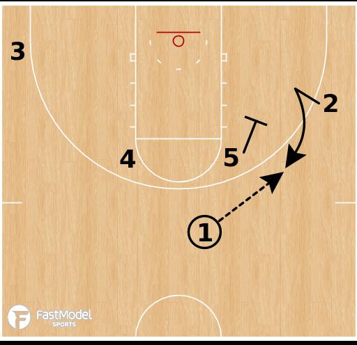Basketball Play - Southern California - UCLA Flex Option