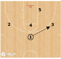 """Basketball Play - USC - """"Circle 51 Dive"""""""