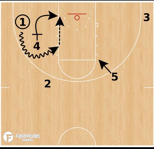 Basketball Play - North Dakota Transition PNR