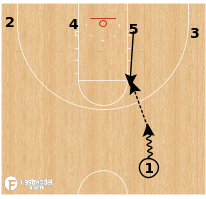 Basketball Play - Baylor - Elbow DHO