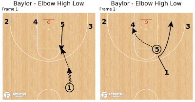 Basketball Play - Baylor - Elbow High Low