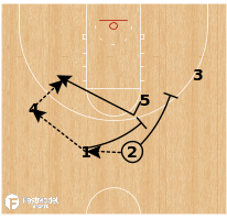 Basketball Play - Troy - Triple Stagger Clear