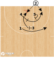Basketball Play - Wichita State - BLOB Box STS