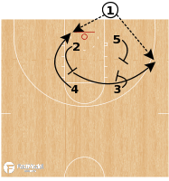 Basketball Play - Wichita State - BLOB Back Stagger