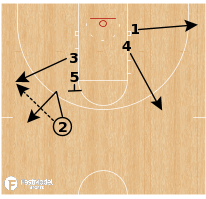 Basketball Play - Wichita State - UCLA Motion Reject
