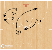 Basketball Play - Dayton Flyers - Thru Mix DHO