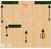 Basketball Play - Marquette Push Double Drag