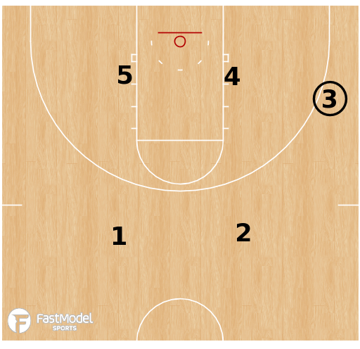 Basketball Play - 2 out 3 in Motion - Sample Basic Action