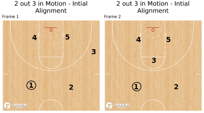 Basketball Play - 2 out 3 in Motion - Intial Alignment