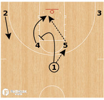Basketball Play - Wichita State - Horns Rip