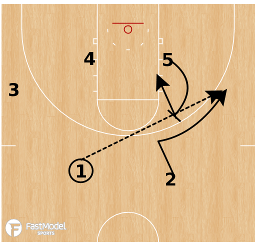 Basketball Play - 2 out 3 in Motion - Post Actions