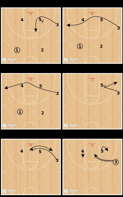 Basketball Play - Runner/Scorer Actions