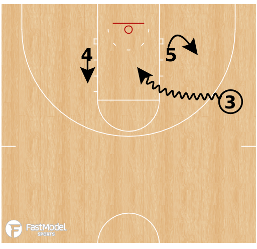 Basketball Play - Runner/Scorer Actions