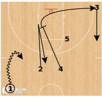 Basketball Play - UCLA - Early Pindown PNR Slip