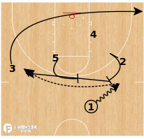 Basketball Play - UCLA - STS Flare PNR Short Roll
