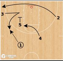 Basketball Play - Arizona Transition PNR Post Action